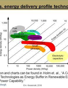 also  kwasinski power vs energy delivery profile rh slideplayer