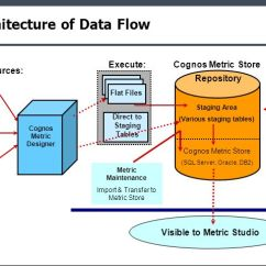 Cognos Architecture Diagram 1998 Saturn Sl2 Headlight Wiring Metric Studio 8 Bi Objectives In This Module We Will 7 Of Data Flow