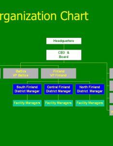 bp realty organization chart also finland human resource rh slideplayer