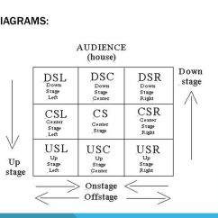 Stage Directions Diagram 7 Pin Trailer Connector Wiring Diagrams Movement Blocking Resources Basic Drama