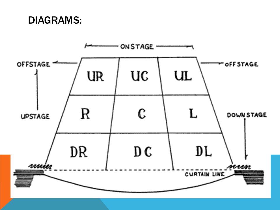 stage directions diagram sailboat terminology movement blocking resources basic drama diagrams