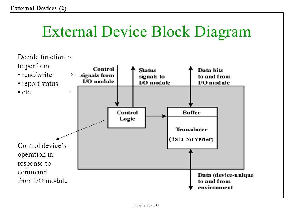 computer architecture block diagram 2007 suzuki gsxr 600 wiring of external devices great installation ece 456 lecture 9 input output instructor rh slideplayer com storage