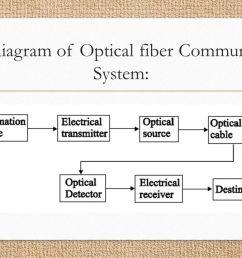 23 block diagram of optical fiber communication system  [ 1280 x 720 Pixel ]