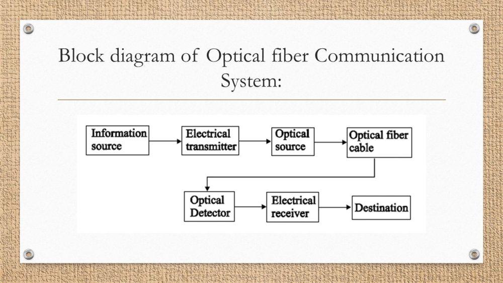 medium resolution of 23 block diagram of optical fiber communication system