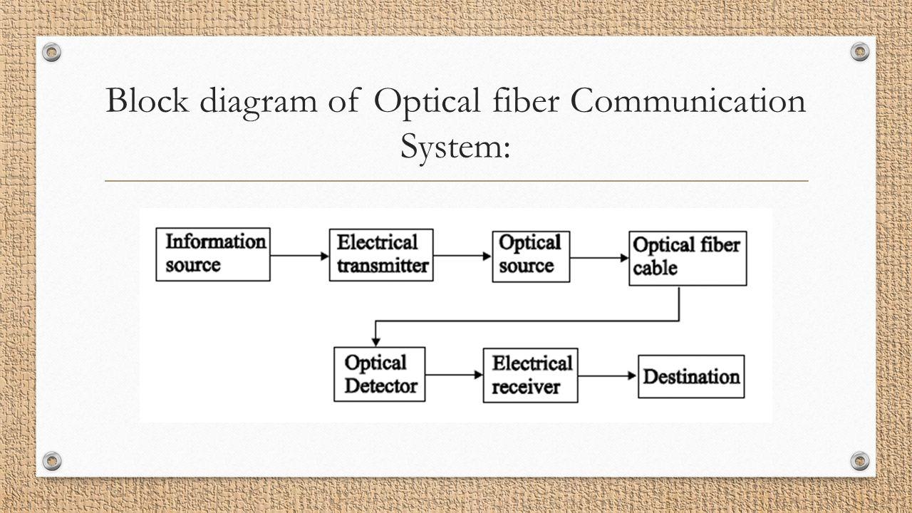 hight resolution of 23 block diagram of optical fiber communication system