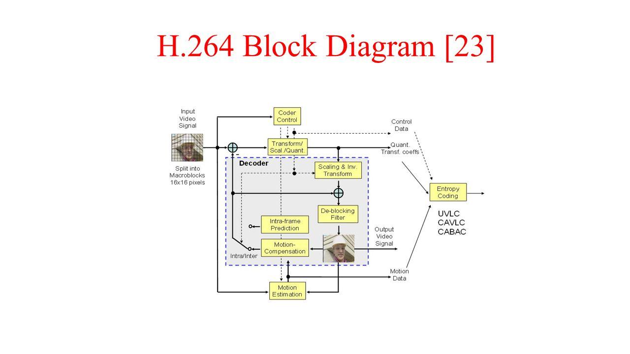 hight resolution of 5 h 264 block diagram 23