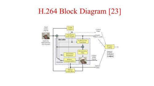 small resolution of 5 h 264 block diagram 23