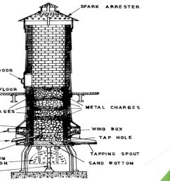 6 operation of cupola the cupola is charged with wood at the bottom on the top of the wood a bed of coke is built alternating layers of metal and  [ 1280 x 720 Pixel ]