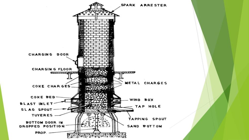 medium resolution of 6 operation of cupola the cupola is charged with wood at the bottom on the top of the wood a bed of coke is built alternating layers of metal and