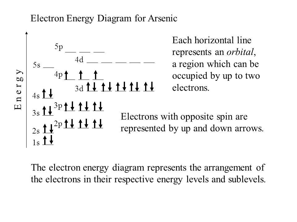 orbital diagram for arsenic honeywell t6360b1028 room thermostat wiring ionization energies revised 11 20 energy the 1s 2s 2p 3s 4s 3p 4p 3d 4d 5s 5p e n r g y electron