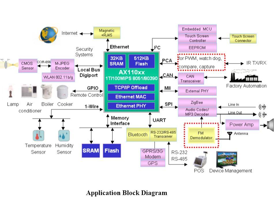 Application Block Diagram III SOFTWARE PLATFORM Figure Above