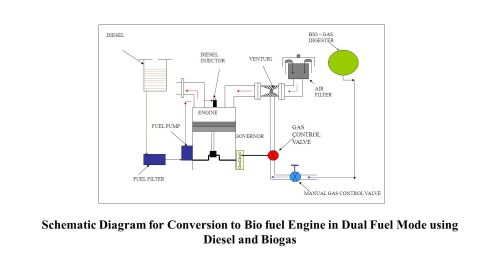 small resolution of 12 schematic diagram for conversion to bio fuel engine in dual fuel mode using diesel and biogas venturi diesel injector diesel fuel filter air filter
