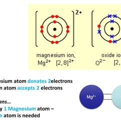 36 1 magnesium atom donates 2electrons 1 oxygen atom accepts 2 electrons this means for every 1 magnesium atom 1 oxygen atom is needed mg 2 o 2  [ 1280 x 720 Pixel ]
