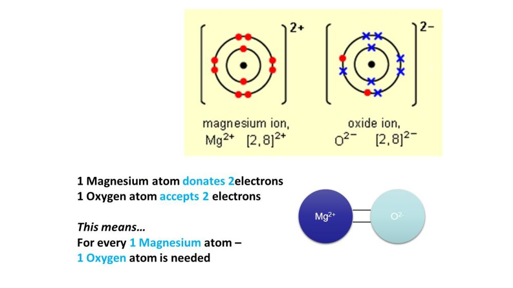 medium resolution of 36 1 magnesium atom donates 2electrons 1 oxygen atom accepts 2 electrons this means for every 1 magnesium atom 1 oxygen atom is needed mg 2 o 2