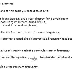Simple Am Receiver Circuit Diagram Rose Parts 4 1 The Learning Objectives At End Of 2