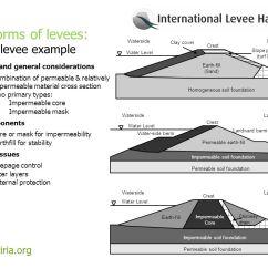 Levee Cross Section Diagram Fender Noiseless Pickups Wiring International Handbook Overview Of The Chapter 3 10
