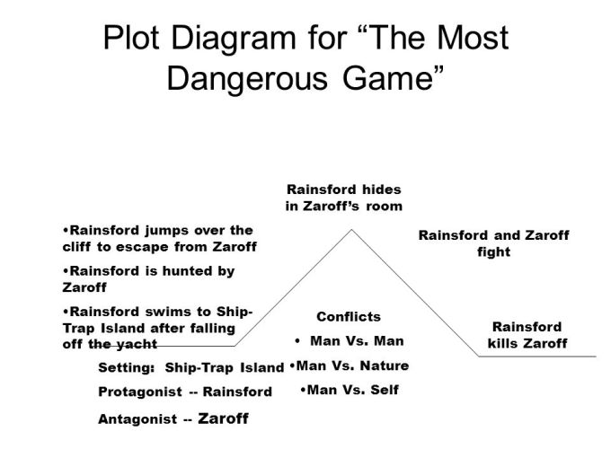 Man vs conflict in the most dangerous game gameswalls the most dangerous game by richard connell let s read this story ccuart Image collections