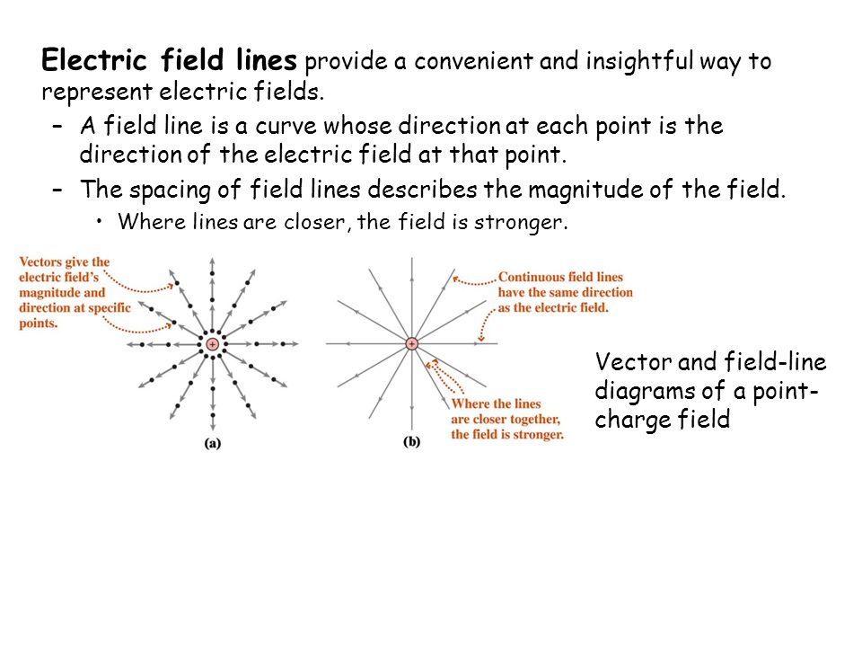 what do the lines represent in an electric field diagram winch motor wiring gauss s law chapter 21 summary sheet 2 exercise draw 5
