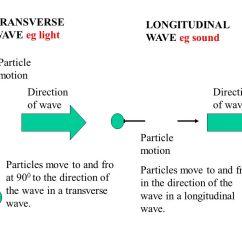 Venn Diagram Of Transverse And Longitudinal Waves Blank Soccer Field Images Wave Rock Cafe