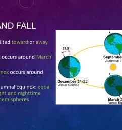 13 spring and fall poles neither tilted toward or away from sun spring equinox occurs around march 21 autumnal equinox occurs around september 23 spring and  [ 1280 x 720 Pixel ]