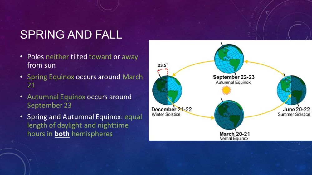 medium resolution of 13 spring and fall poles neither tilted toward or away from sun spring equinox occurs around march 21 autumnal equinox occurs around september 23 spring and