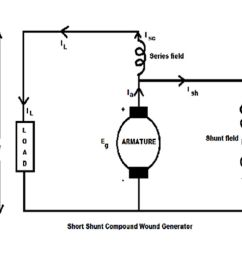 Wiring Diagram For Series Wound Dc Motor - shunt wound dc ... on