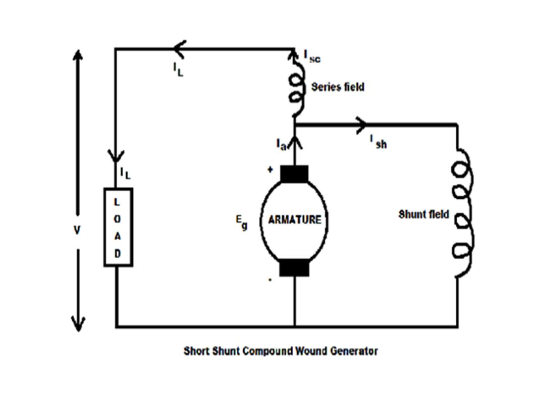 hight resolution of electrical machine submitted by riki paul ppt download 40 wiring diagram for series wound dc motor