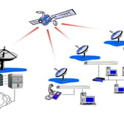 download ppt unit v satellite applications  [ 1280 x 720 Pixel ]
