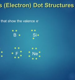 4 lewis electron dot structures diagrams that show the valence e li mg b si n s f ne [ 1280 x 720 Pixel ]