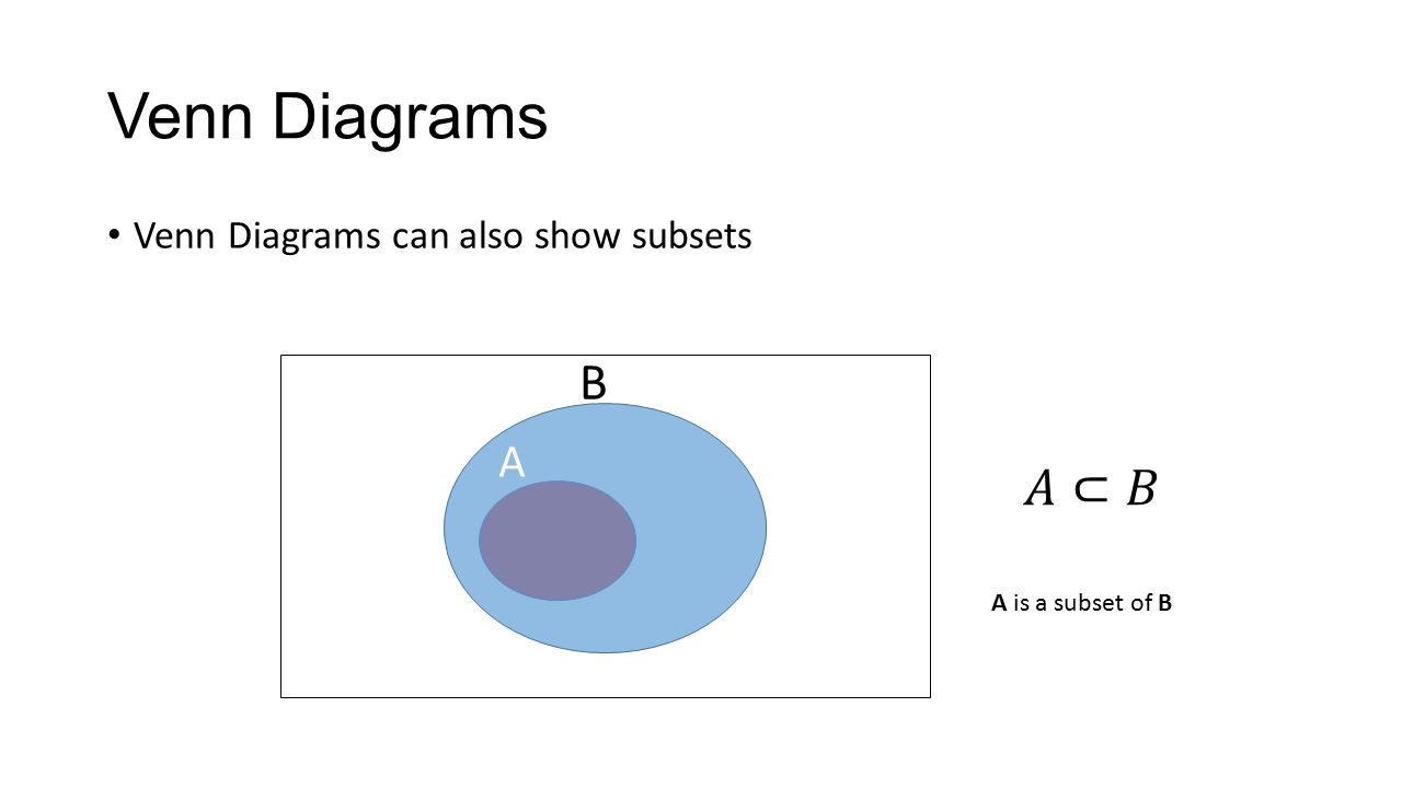 hight resolution of 7 venn diagrams venn diagrams can also show subsets a b a is a subset of b
