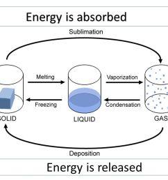 2 energy is absorbed energy is released [ 1280 x 720 Pixel ]
