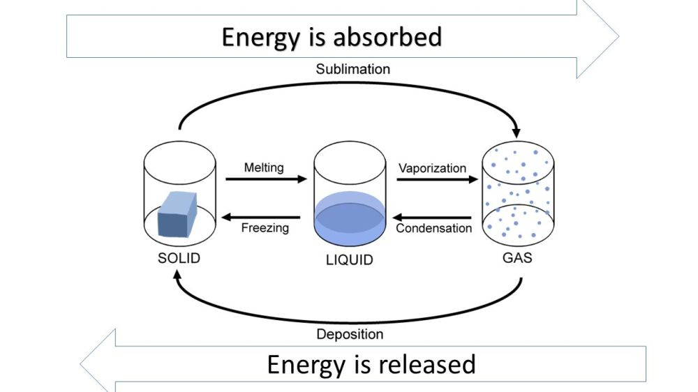 medium resolution of 2 energy is absorbed energy is released