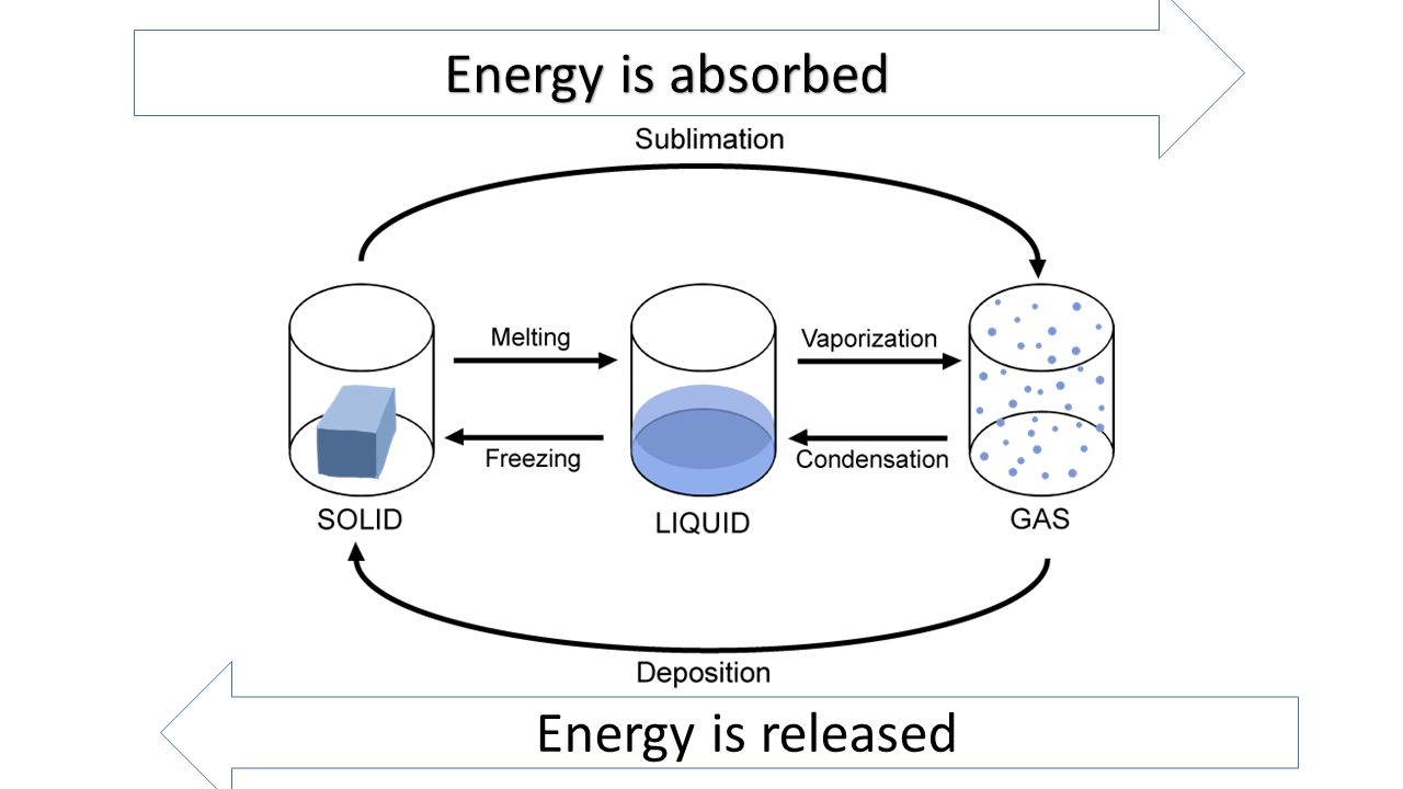 hight resolution of 2 energy is absorbed energy is released