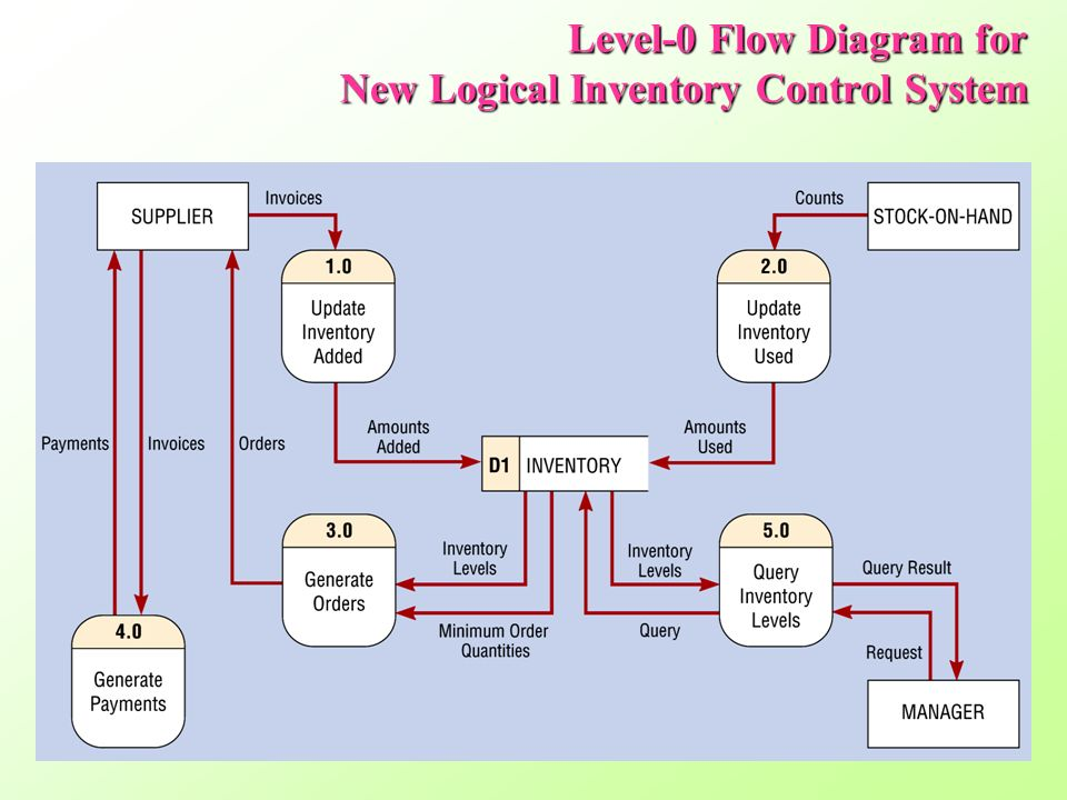 inventory management data flow diagram duncan designed hb 103 wiring 1 sw 분석 기법 개론 구조적 정 인 상정 34 level 0 for current logical control system