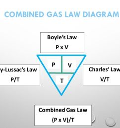 unit 8 behavior of gas molecules key terms avogadro s law equal energy diagram diagram of combined gas law [ 1280 x 720 Pixel ]