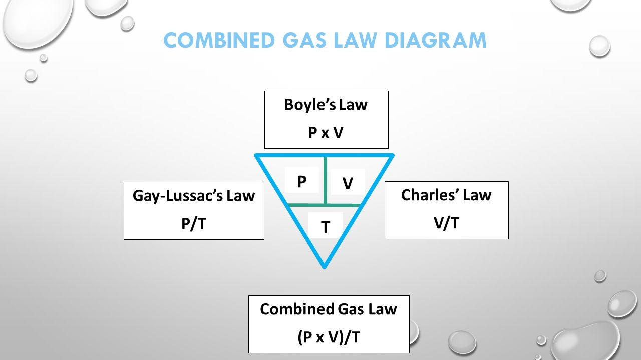 hight resolution of unit 8 behavior of gas molecules key terms avogadro s law equal energy diagram diagram of combined gas law