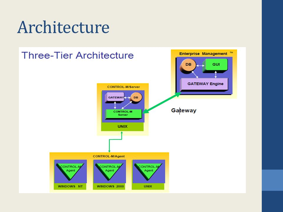 mainframe architecture diagram wiring for a electrolux 3 way fridge control m ppt download 2