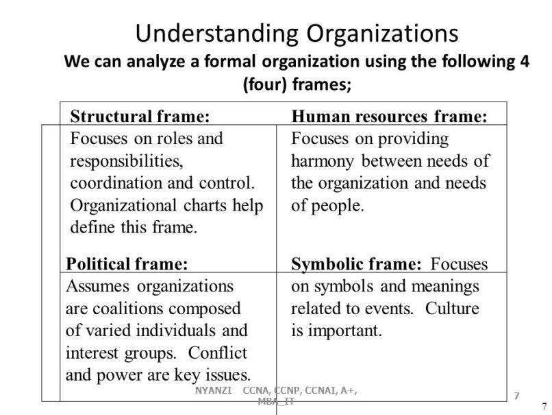 organizational frames   Frameswalls.org