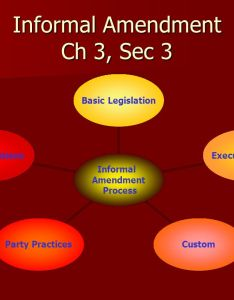 informal amendment ch sec process basic legislation executive action custom party practices court decisions also the constitution chapter six principles of us rh slideplayer