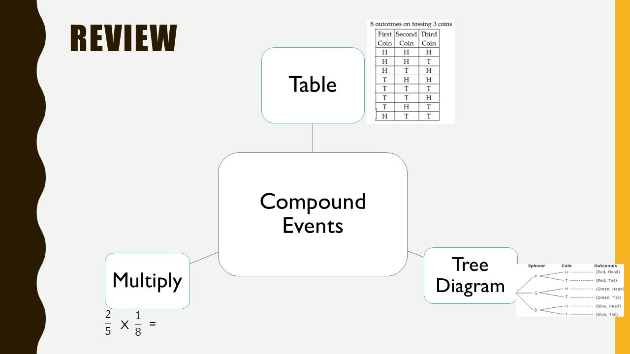 hight resolution of 29 review compound events table tree diagram multiply x