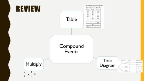 small resolution of 29 review compound events table tree diagram multiply x