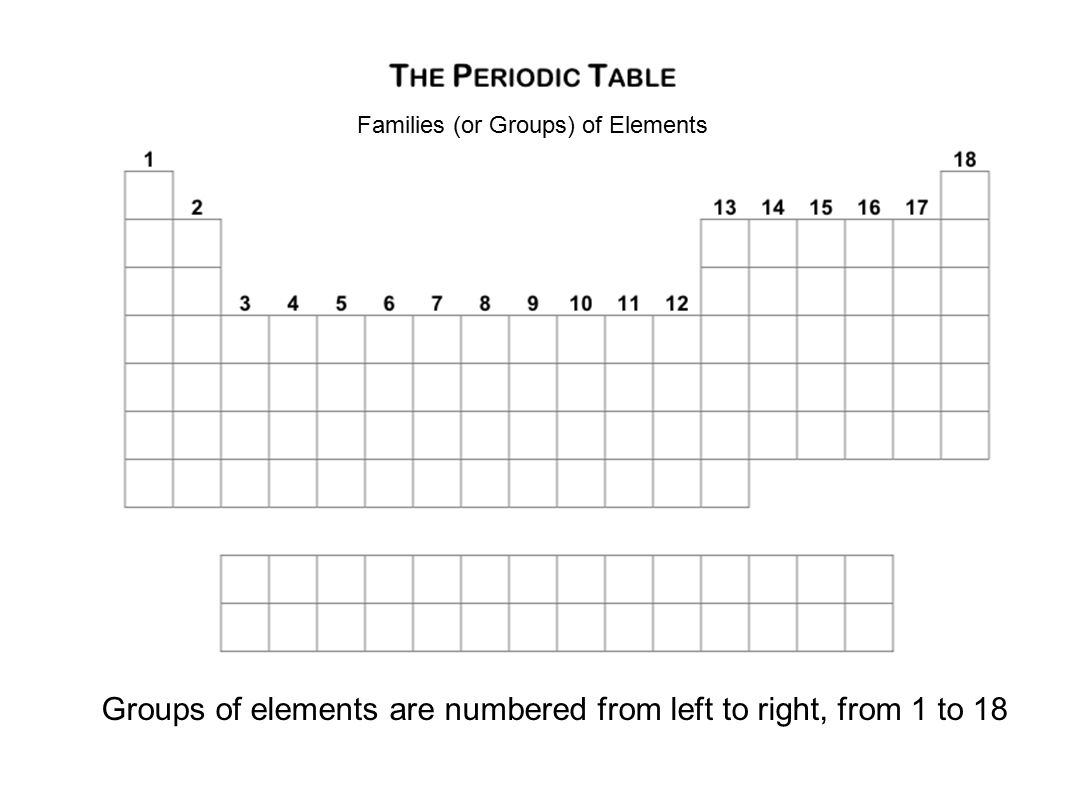 hight resolution of 4 families or groups of elements groups of elements are numbered from left to right from 1 to 18