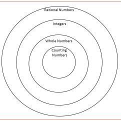 Venn Diagram Of Rational And Irrational Numbers 2005 Ford Taurus Wiring Do Now Use Long Division To Change 3 4 A Decimal What Is The 5 Today S Agenda I Real Number System We Skittles Challenge You Intendent Practice Teach Class Exit Ticket
