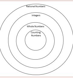 venn diagram rational numbers do now use long division to change 3 4 to a decimal what is the  [ 1280 x 720 Pixel ]