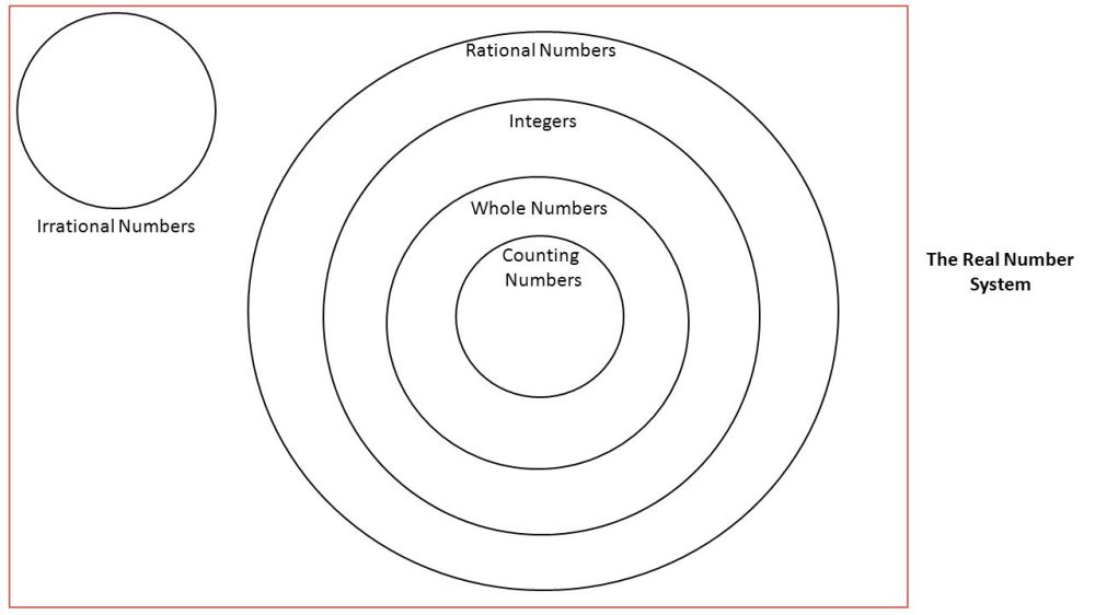medium resolution of venn diagram rational numbers do now use long division to change 3 4 to a decimal what is the