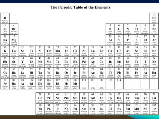 Atomic mass periodic table of elements periodic diagrams science relative atomic mass all of the elements on periodic table urtaz