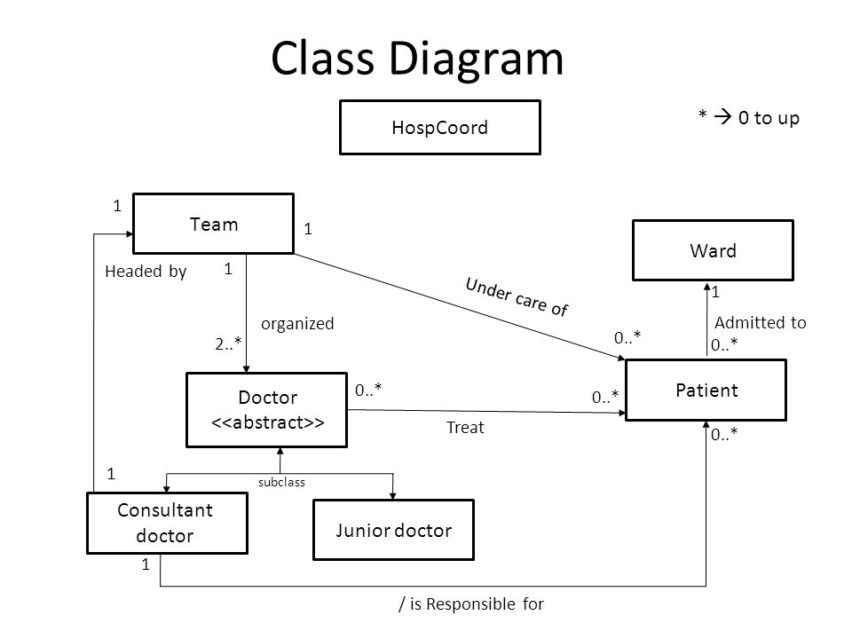 patient management system diagram carrier window air conditioner wiring hospital a comprehensive example ppt download 4 class