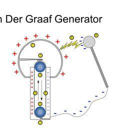 8 the van der graaf generator [ 1280 x 720 Pixel ]