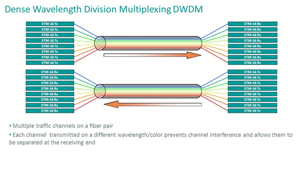 medium resolution of 5 dense wavelength division multiplexing dwdm multiple traffic channels on a fiber pair each channel transmitted on a different wavelength color prevents