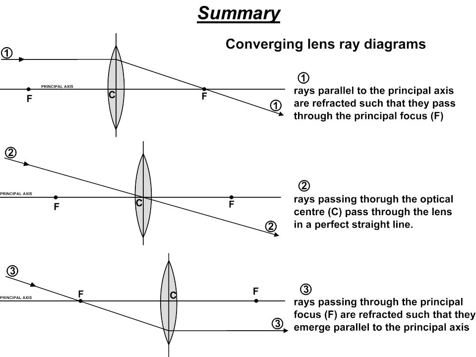 lenses for ray diagram physics ford tfi distributor wiring waves drawing diagrams converging ppt download 9 summary